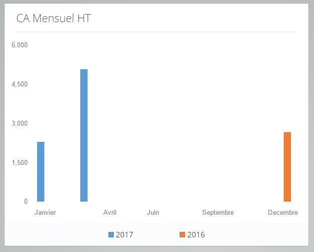le chiffre d'affaire mois par mois sur votre tableau de bord numix facturation